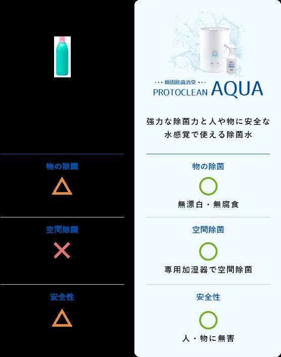 次亜塩素酸ナトリウムとプロトクリン・アクアの比較