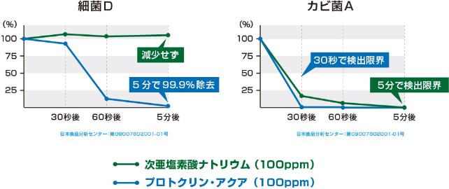 次亜塩素酸ナトリウムとの比較
