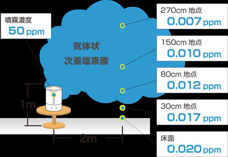 次亜塩素酸のひろがりと濃度測定