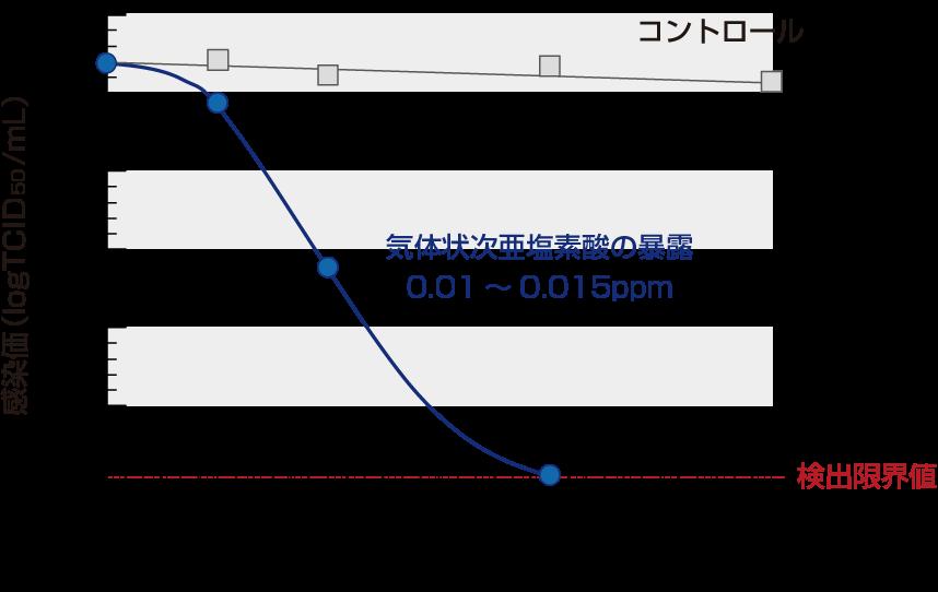 次気体状次亜塩素酸 0.01~0.015ppm