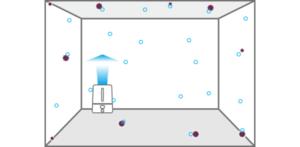 空間除菌 - アクティブタイプ