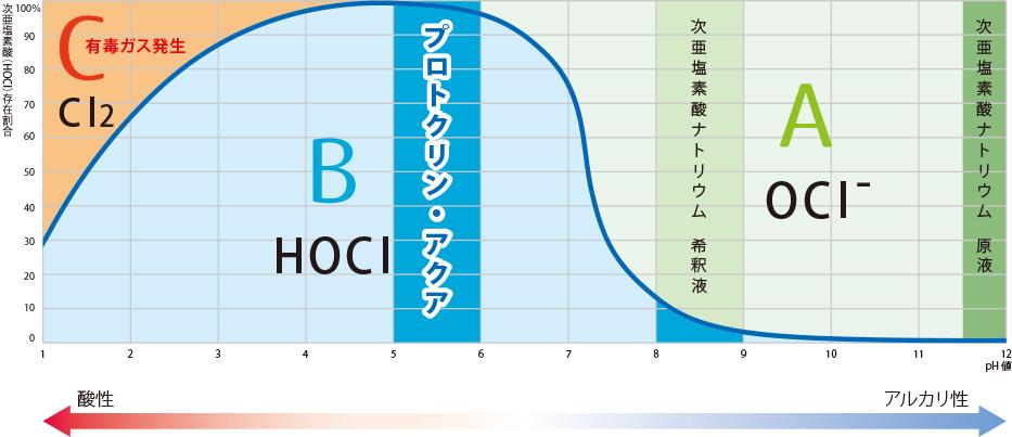 乖離曲線から解る塩素の働きの違い