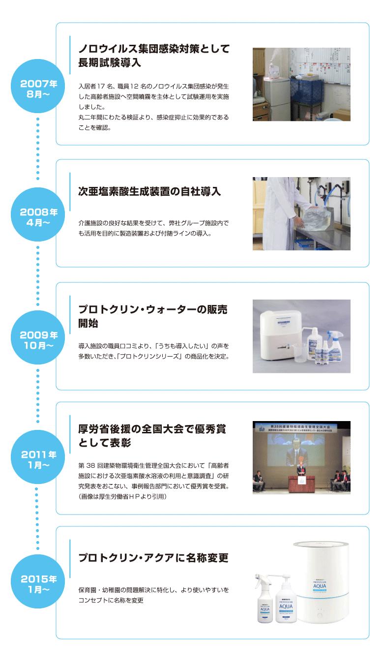 プロトクリン・アクアの変遷